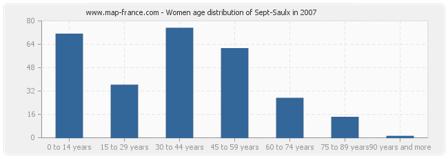 Women age distribution of Sept-Saulx in 2007