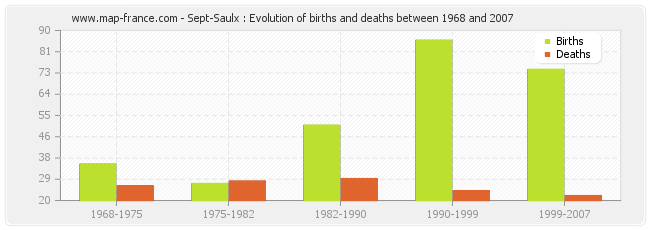 Sept-Saulx : Evolution of births and deaths between 1968 and 2007