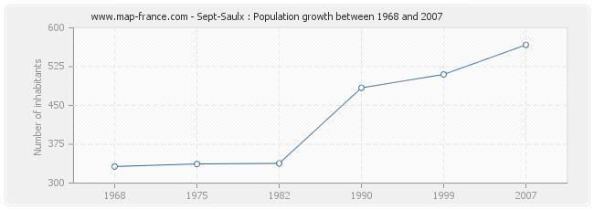 Population Sept-Saulx