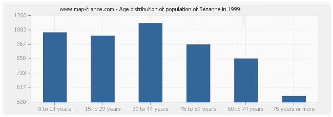Age distribution of population of Sézanne in 1999