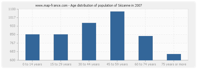 Age distribution of population of Sézanne in 2007