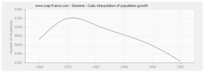 Sézanne : Cubic interpolation of population growth