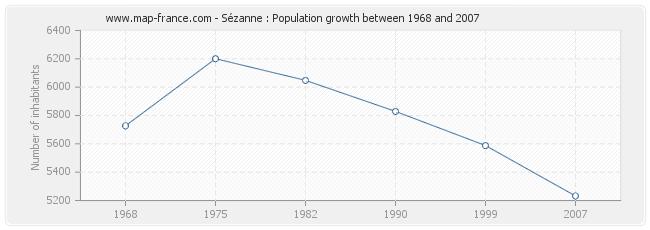 Population Sézanne