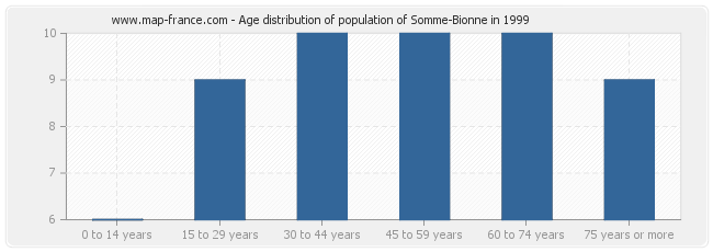 Age distribution of population of Somme-Bionne in 1999