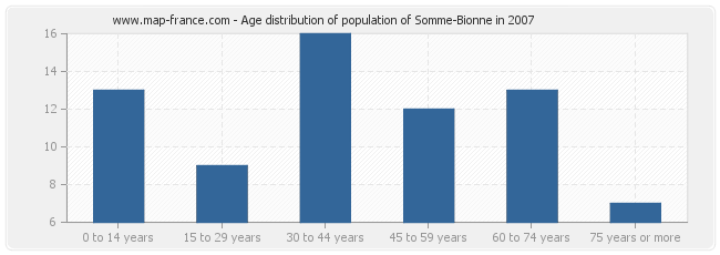 Age distribution of population of Somme-Bionne in 2007