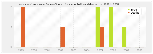 Somme-Bionne : Number of births and deaths from 1999 to 2008