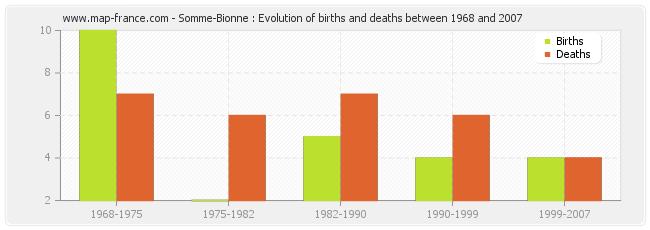 Somme-Bionne : Evolution of births and deaths between 1968 and 2007