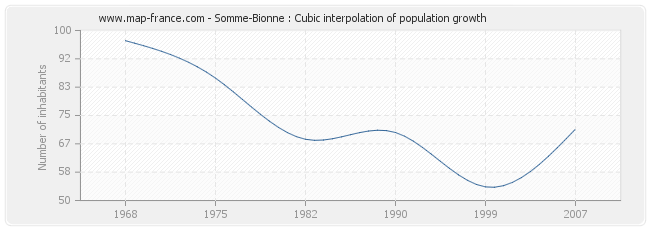 Somme-Bionne : Cubic interpolation of population growth