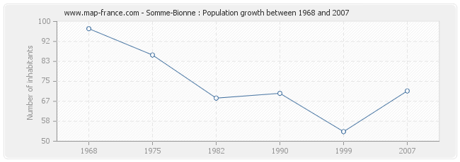 Population Somme-Bionne