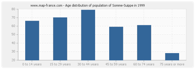 Age distribution of population of Somme-Suippe in 1999