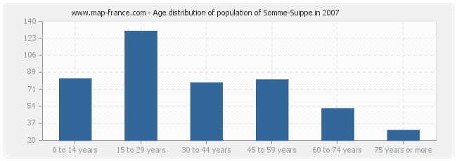 Age distribution of population of Somme-Suippe in 2007