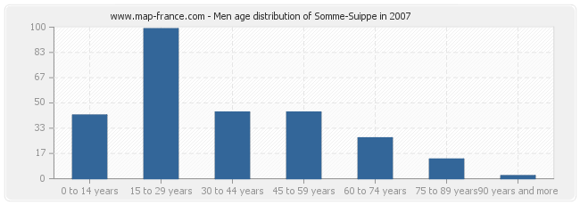 Men age distribution of Somme-Suippe in 2007