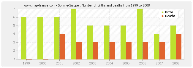 Somme-Suippe : Number of births and deaths from 1999 to 2008