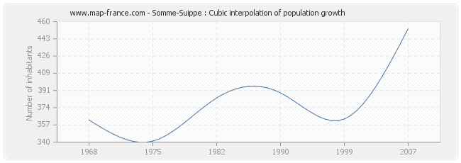 Somme-Suippe : Cubic interpolation of population growth