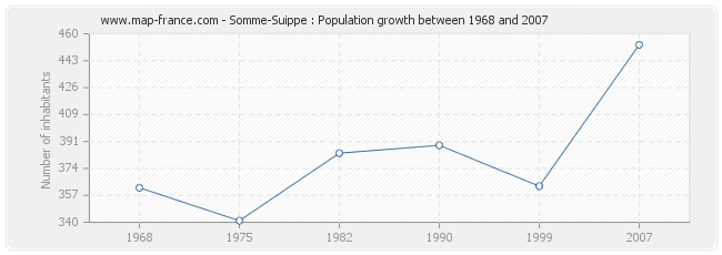 Population Somme-Suippe