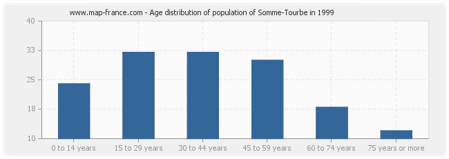 Age distribution of population of Somme-Tourbe in 1999