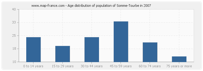 Age distribution of population of Somme-Tourbe in 2007