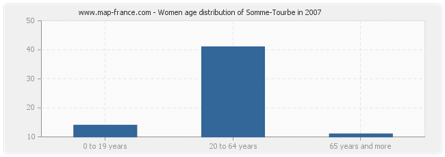 Women age distribution of Somme-Tourbe in 2007