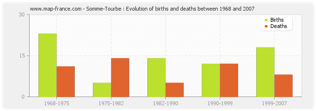 Somme-Tourbe : Evolution of births and deaths between 1968 and 2007