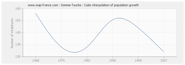 Somme-Tourbe : Cubic interpolation of population growth