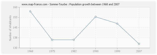 Population Somme-Tourbe
