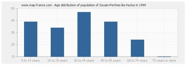 Age distribution of population of Souain-Perthes-lès-Hurlus in 1999