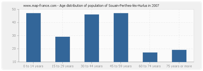 Age distribution of population of Souain-Perthes-lès-Hurlus in 2007