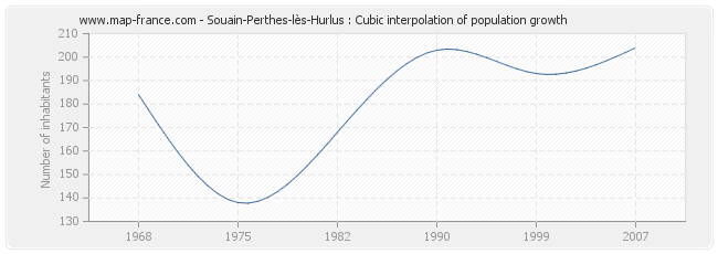 Souain-Perthes-lès-Hurlus : Cubic interpolation of population growth