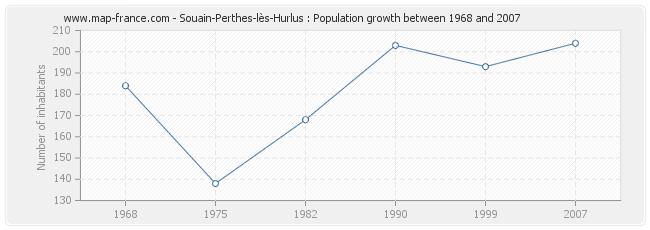 Population Souain-Perthes-lès-Hurlus