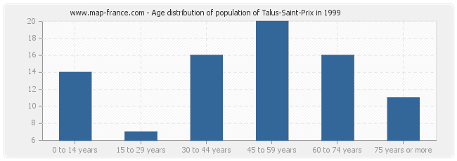 Age distribution of population of Talus-Saint-Prix in 1999