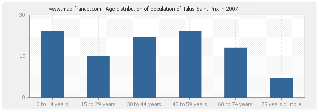 Age distribution of population of Talus-Saint-Prix in 2007