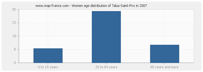 Women age distribution of Talus-Saint-Prix in 2007