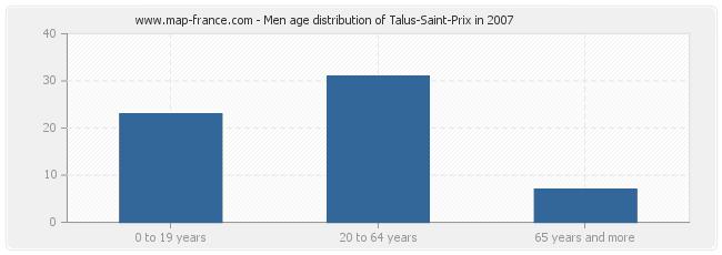 Men age distribution of Talus-Saint-Prix in 2007