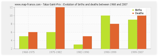 Talus-Saint-Prix : Evolution of births and deaths between 1968 and 2007
