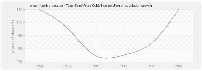 Talus-Saint-Prix : Cubic interpolation of population growth