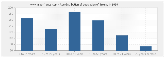 Age distribution of population of Troissy in 1999