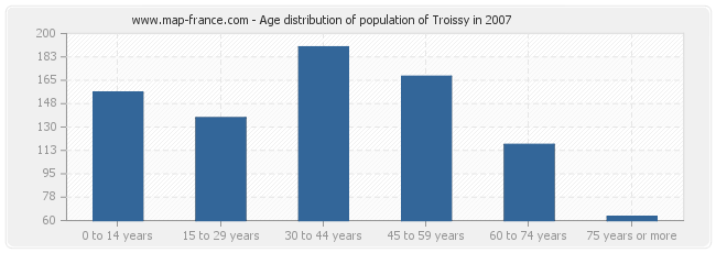 Age distribution of population of Troissy in 2007
