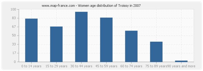 Women age distribution of Troissy in 2007