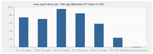 Men age distribution of Troissy in 2007