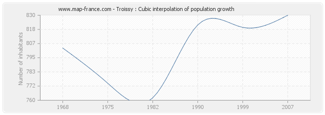 Troissy : Cubic interpolation of population growth
