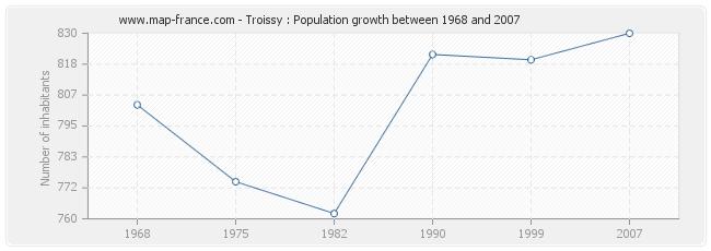 Population Troissy
