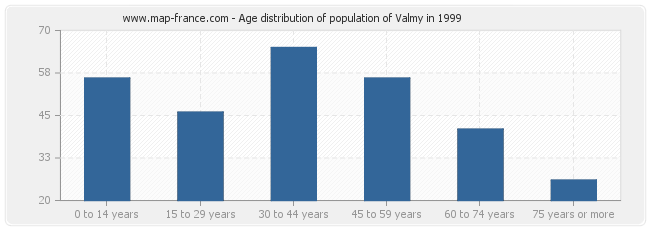 Age distribution of population of Valmy in 1999