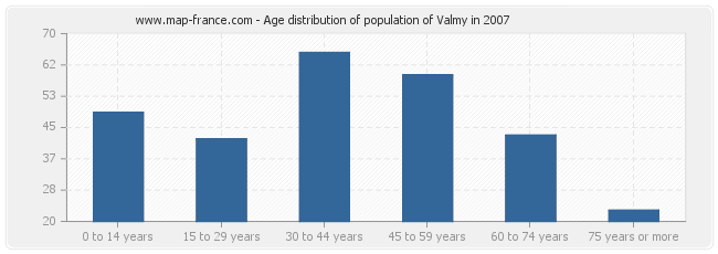 Age distribution of population of Valmy in 2007