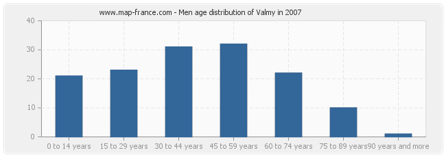Men age distribution of Valmy in 2007