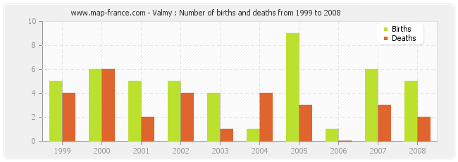 Valmy : Number of births and deaths from 1999 to 2008