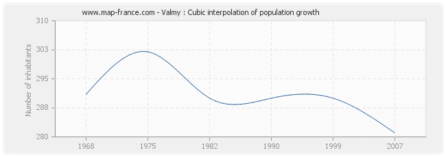 Valmy : Cubic interpolation of population growth
