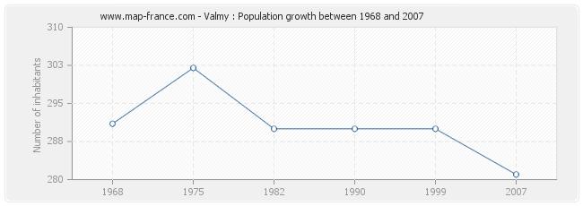 Population Valmy