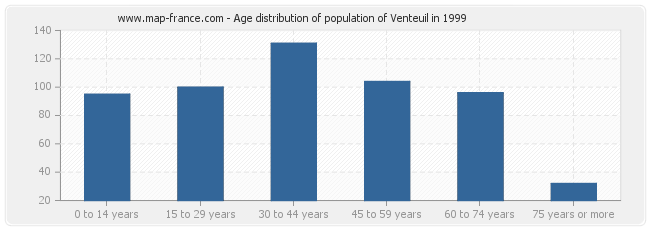 Age distribution of population of Venteuil in 1999