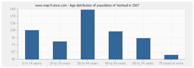Age distribution of population of Venteuil in 2007