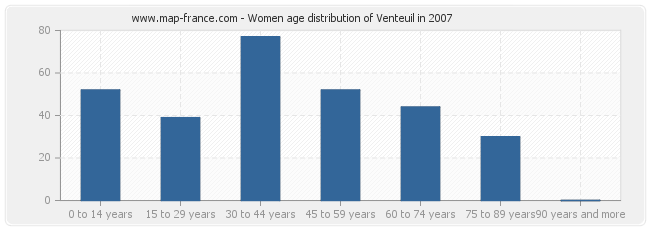 Women age distribution of Venteuil in 2007